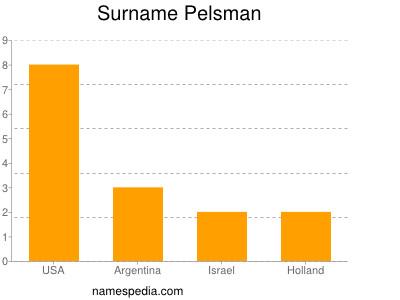 Surname Pelsman