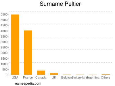 Surname Peltier