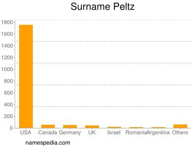 nom Peltz