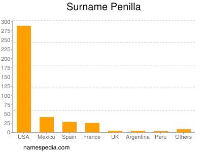 Surname Penilla