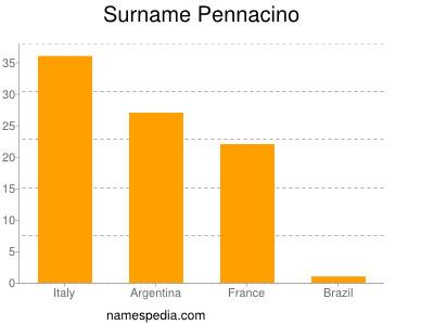 Surname Pennacino
