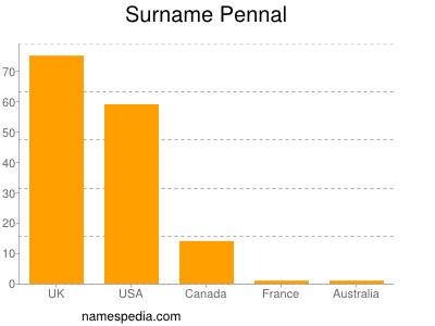 Surname Pennal