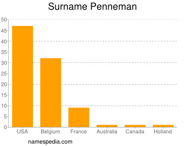 Surname Penneman