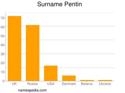Familiennamen Pentin