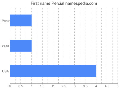 Given name Percial