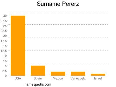 Surname Pererz
