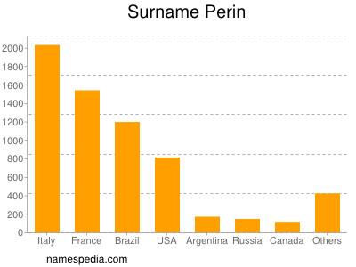 Surname Perin