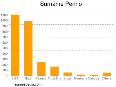 Surname Perino