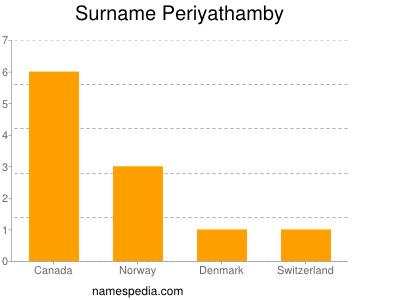 Surname Periyathamby