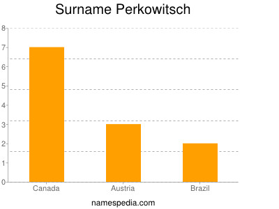 Surname Perkowitsch