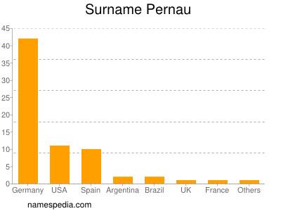 Surname Pernau