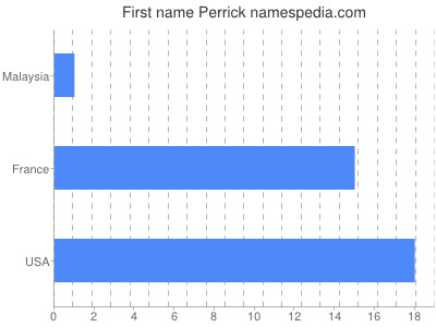 Given name Perrick
