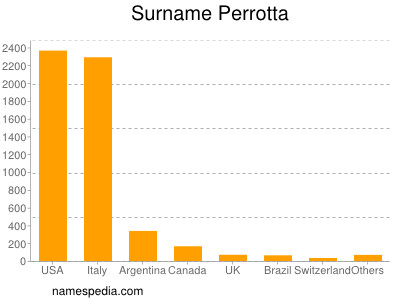Surname Perrotta