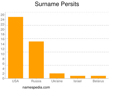 Surname Persits