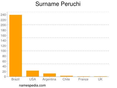 Surname Peruchi