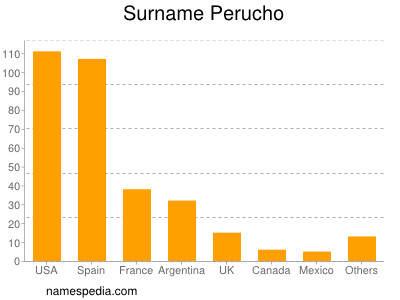 Familiennamen Perucho
