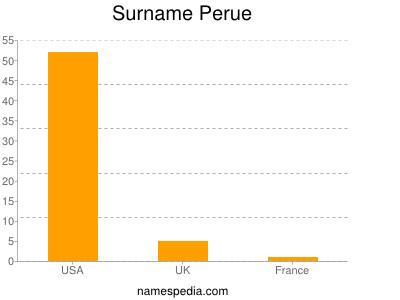 Surname Perue