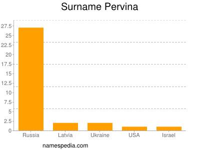 Surname Pervina