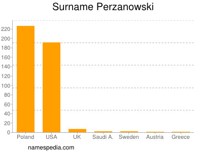 Surname Perzanowski