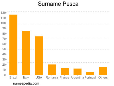 Surname Pesca