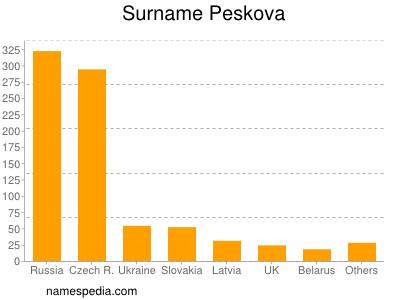 Surname Peskova