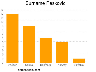 Familiennamen Peskovic