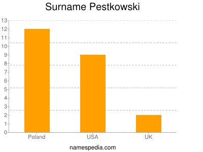 Surname Pestkowski