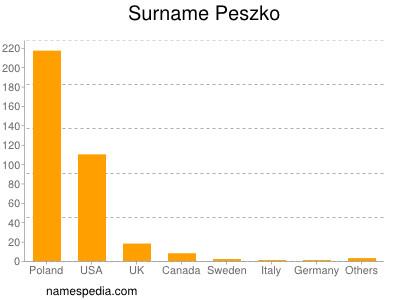 Familiennamen Peszko