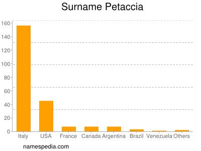 Surname Petaccia