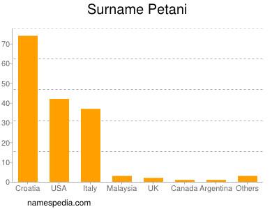 Surname Petani
