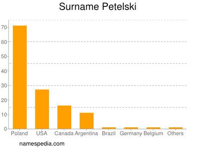 Surname Petelski
