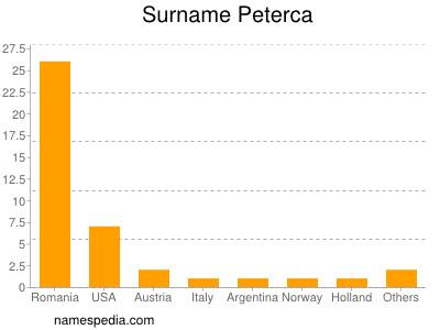 Surname Peterca