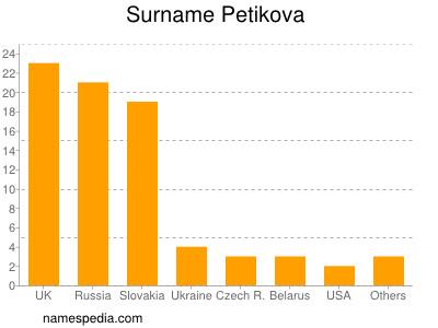 Surname Petikova