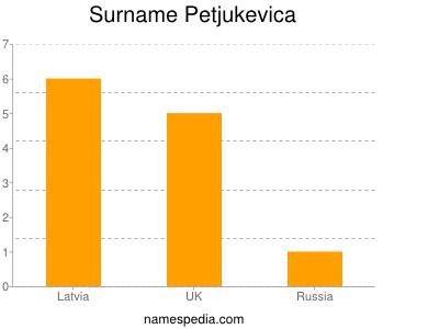 Surname Petjukevica