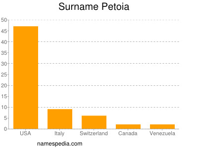 Surname Petoia