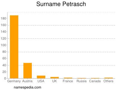 Surname Petrasch