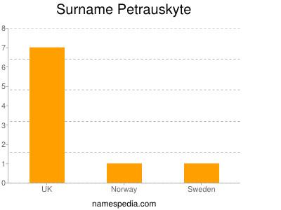 Surname Petrauskyte