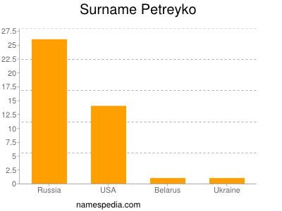 Surname Petreyko
