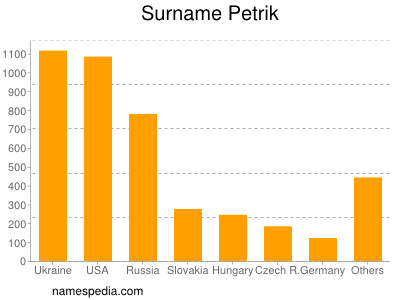 Surname Petrik