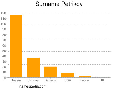 Surname Petrikov