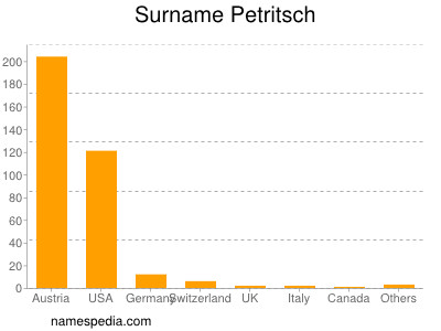 Surname Petritsch