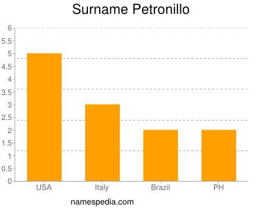Surname Petronillo