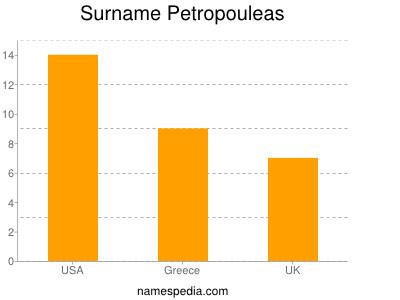 Surname Petropouleas