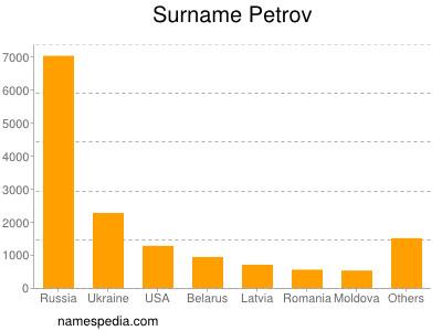 Surname Petrov