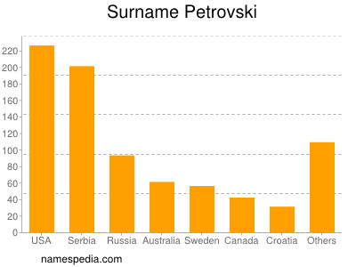 Surname Petrovski