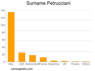 Surname Petrucciani