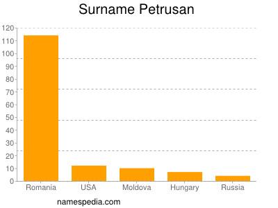 Familiennamen Petrusan