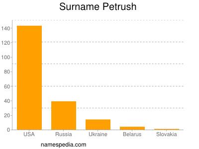 Surname Petrush