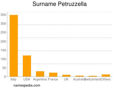 Surname Petruzzella