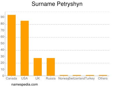 nom Petryshyn